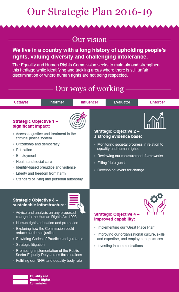 Our strategic plan objectives infographic