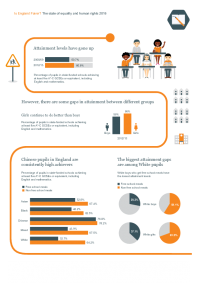 is england fairer 2016 infographic education and learning
